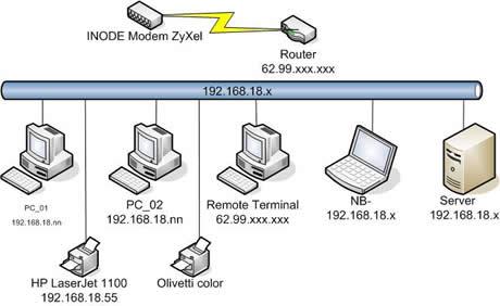 Netzwerk Dokumentation und Schema
